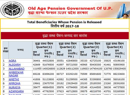 [लिस्ट] UP वृद्धा पेंशन योजना लिस्ट 2020 कैसे देखें। Old Age Pension Scheme List In Hindi