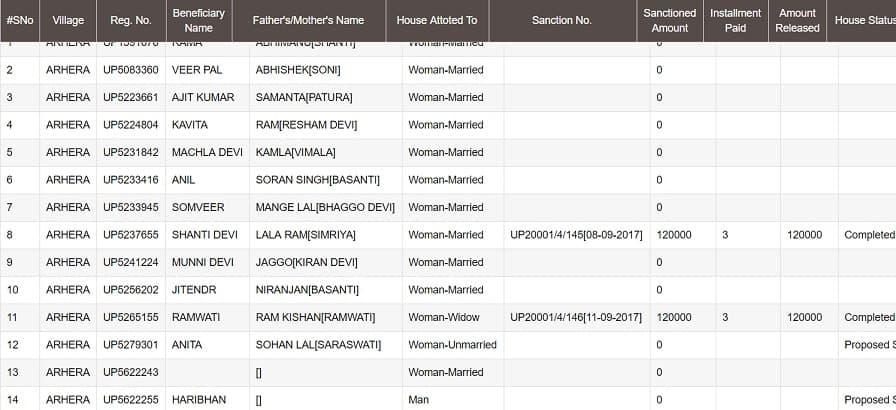 ग्रामीण Pradhan Mantri Awas Yojana Online List 2017-18 कैसे देखें ?