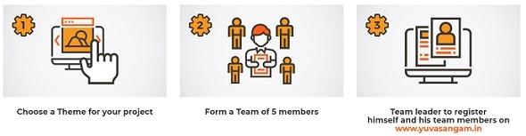 [पंजीकरण] उत्तर प्रदेश युवा संगम पोर्टल ऑनलाइन आवेदन। एप्लीकेशन फॉर्म