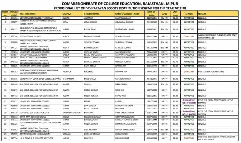 [लिस्ट देखें] Rajasthan Devnarayan Scooty Yojana List 2017-18 में अपना नाम कैसे देखें