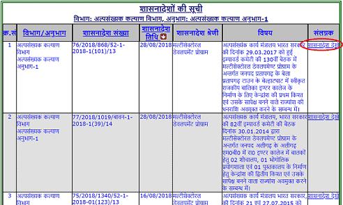 {shasanadesh.up.nic.in} UP Shasanadesh 2020 महत्वपूर्ण शासनादेश देखे