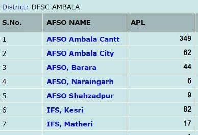Haryana New Ration Card List 2019 में अपना नाम कैसे देखें ? APL,BPL,अंत्योदय
