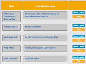 [अप्लाई ऑनलाइन] Vidya Lakshmi Education Loan Scheme Portal In Hindi एप्लीकेशन फॉर्म