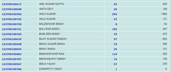 Bihar Ration Card Online Apply कैसे करें? बिहार में बिहार राशन कार्ड 2019 कैसे बनाए?