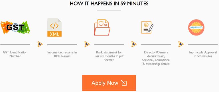 [59 मिनट में लोन] MSME Online Loan Portal से ऑनलाइन लोन कैसे प्राप्त करें?