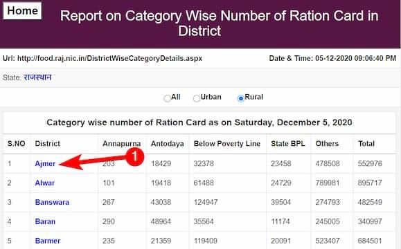 राजस्थान राशन कार्ड सूची 2021 देखें | राजस्थान राशन कार्ड नाम खोजे | जिले वार गांव की सूची