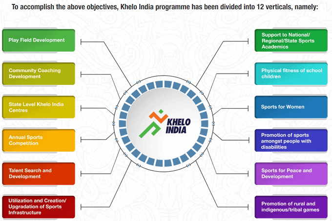 What is Khelo India Program? How to register online for Khelo India Program?