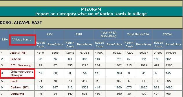 [नई लिस्ट] Mizoram Ration Card List 2020 में अपना नाम कैसे देखें? Mizoram Ration Card List Search AAY PHH BPL Card