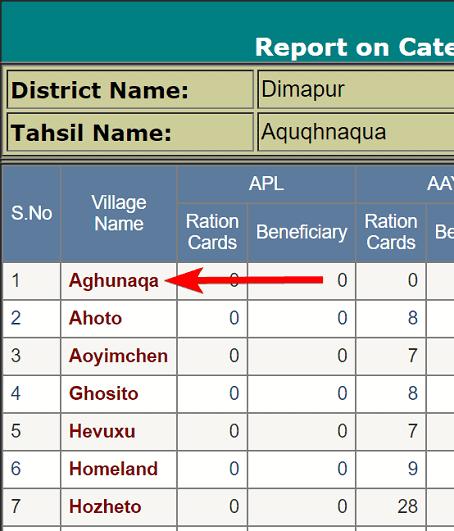 %%title%% नागालैंड राशन कार्ड लिस्ट 2020 में अपना नाम कैसे देखे? Nagaland PDS Report In Hindi