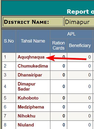 Nagaland Ration Card List 2020 में अपना नाम कैसे देखें? Nagaland PDS Report 2020