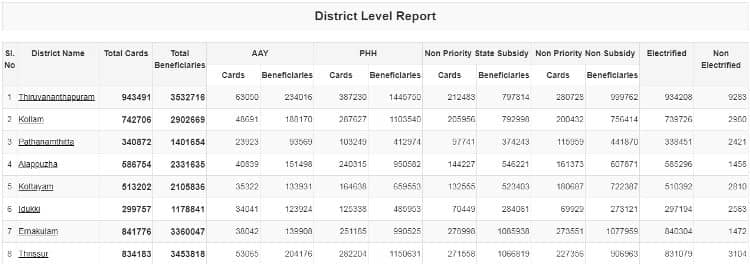 District Level Report Page