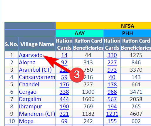Goa Ration Card List 2020 कैसे चेक करें? गोवा राशन कार्ड डाउनलोड
