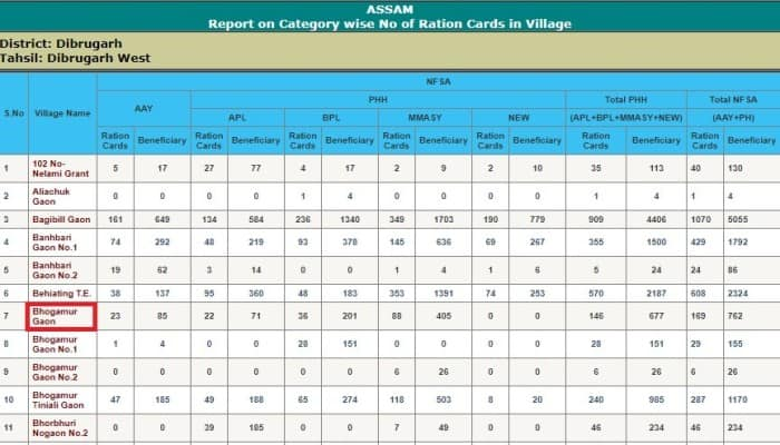 Village List