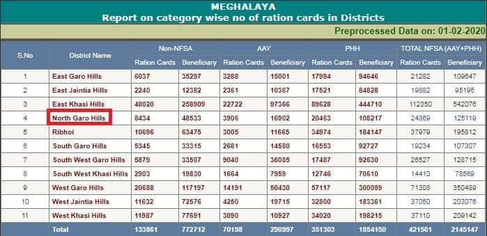 Meghalaya Ration Card List District Wise