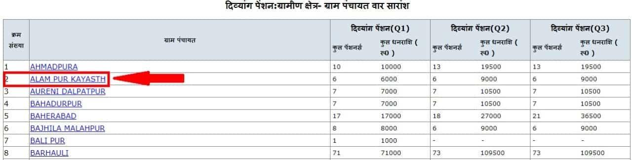 Gram Panchayat Wise List